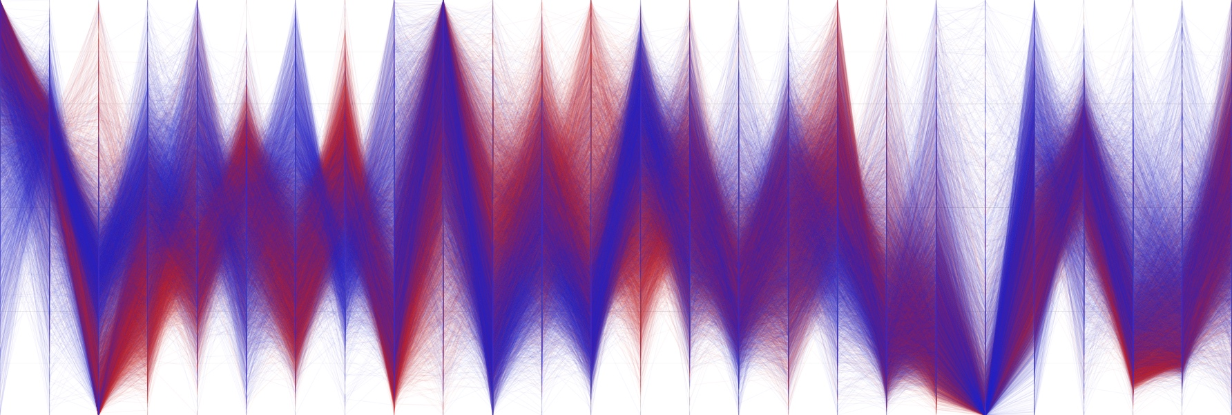 Visualizing High-Dimensional Data With Parallel Coordinates